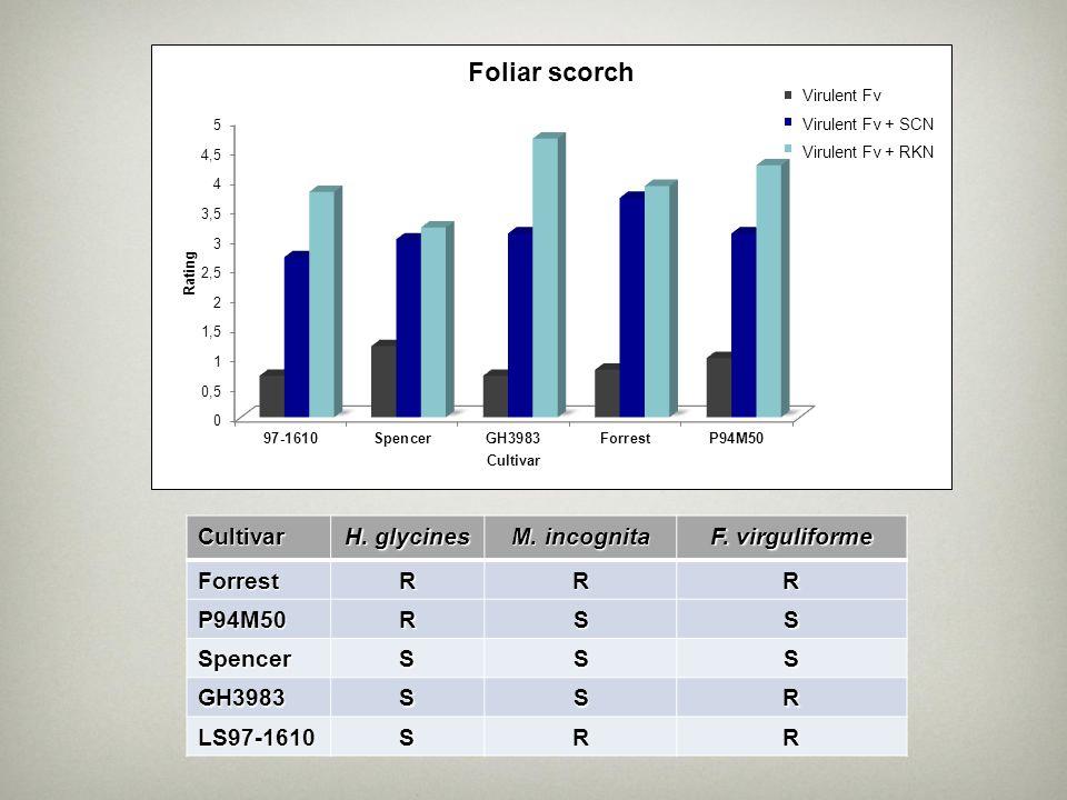 Cultivar H. glycines M. incognita F. virguliforme ForrestRRR P94M50RSS SpencerSSS GH3983SSR LS97-1610SRR