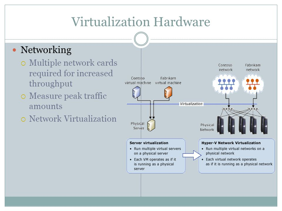 Virtualization Hardware Networking  Multiple network cards required for increased throughput  Measure peak traffic amounts  Network Virtualization