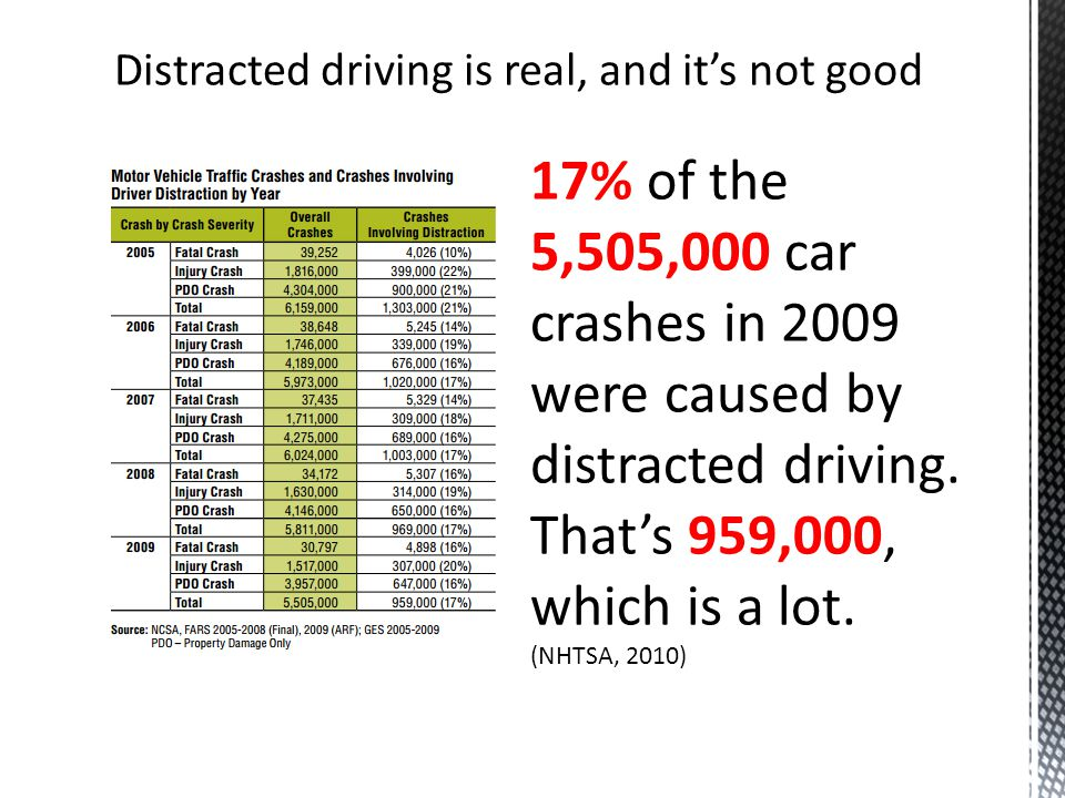 Distracted driving is real, and it's not good 17% of the 5,505,000 car crashes in 2009 were caused by distracted driving.