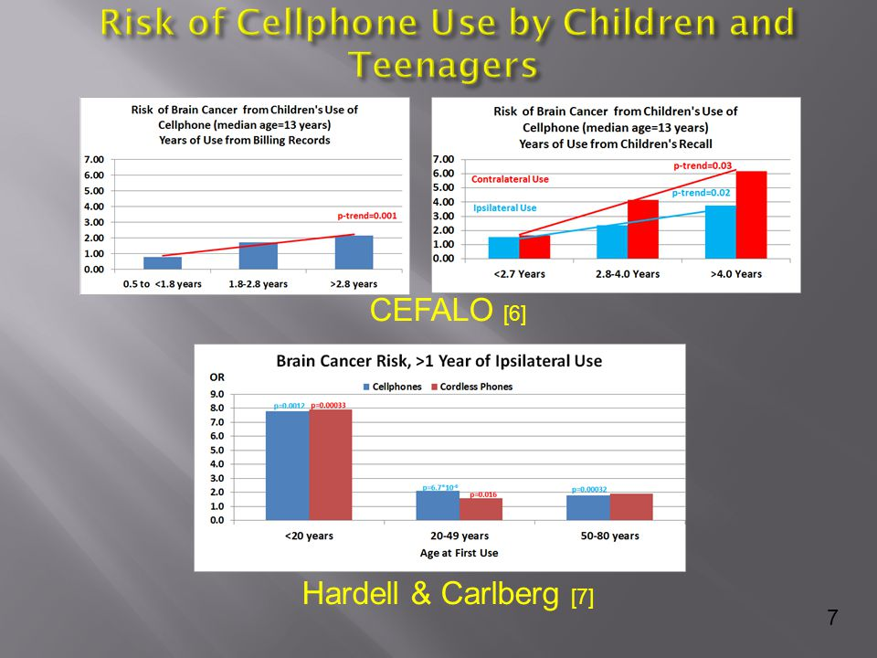  Negative for BRCA1/2  No family history or other risk factors  Unusual location of multi-focal tumors where phones were kept with mix of tubular/solid patterns of identical nuclear morphology & grade  No significant histology in ductal and lobular units away from the areas of cellular phone use