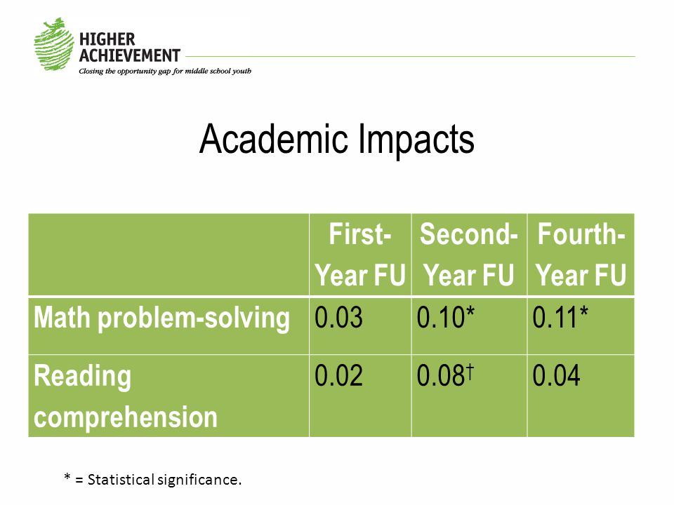 Academic Impacts First- Year FU Second- Year FU Fourth- Year FU Math problem-solving 0.030.10*0.11* Reading comprehension 0.020.08 † 0.04 * = Statistical significance.