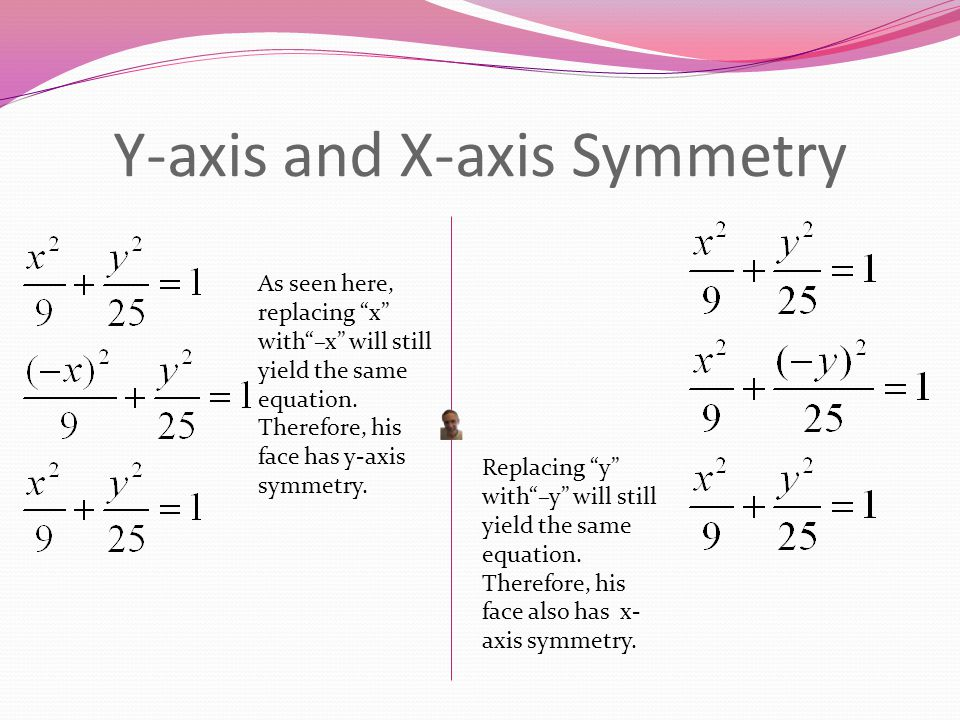 Origin Symmetry Substitute –x for x and –y for y Simplify, Simplify, Simplify.