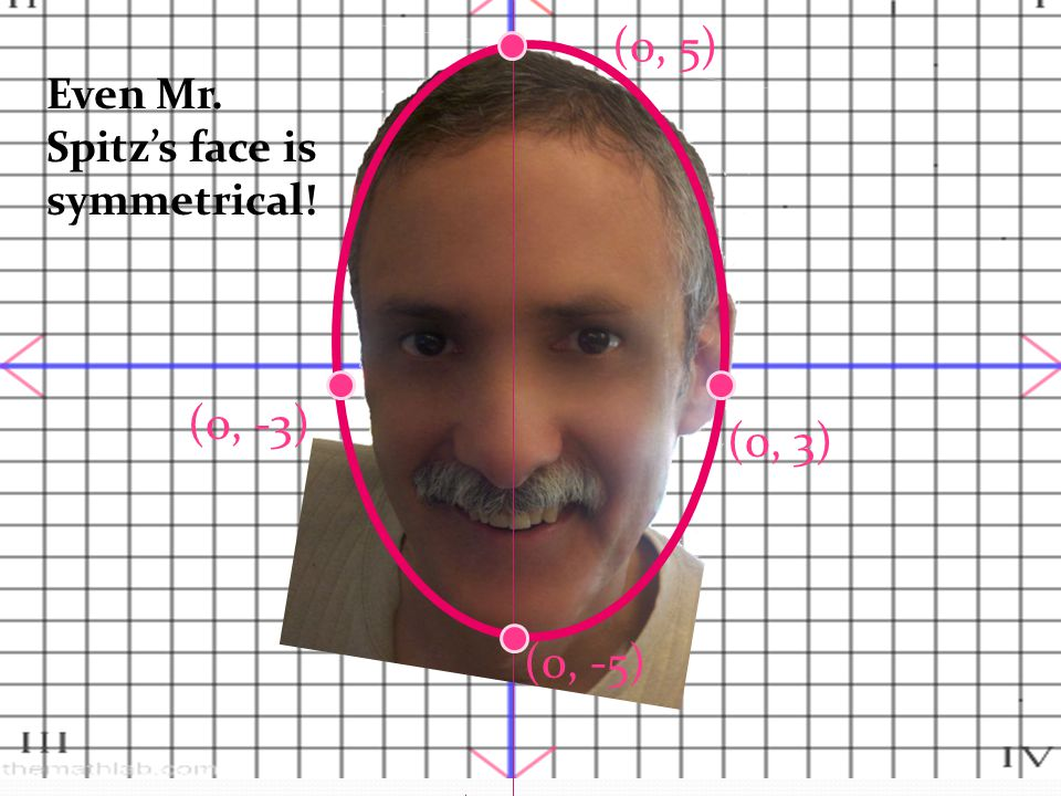 "Y-axis and X-axis Symmetry As seen here, replacing ""x"" with""–x"" will still yield the same equation. Therefore, his face has y-axis symmetry. Replacing"