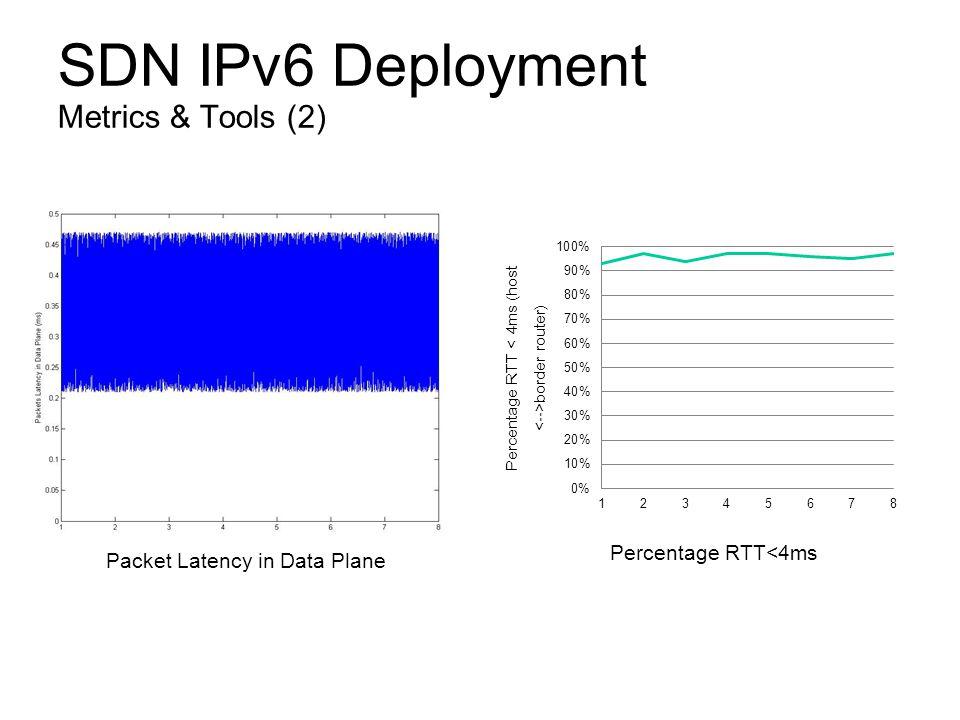 SDN IPv6 Deployment Metrics & Tools (2) Packet Latency in Data Plane Percentage RTT<4ms