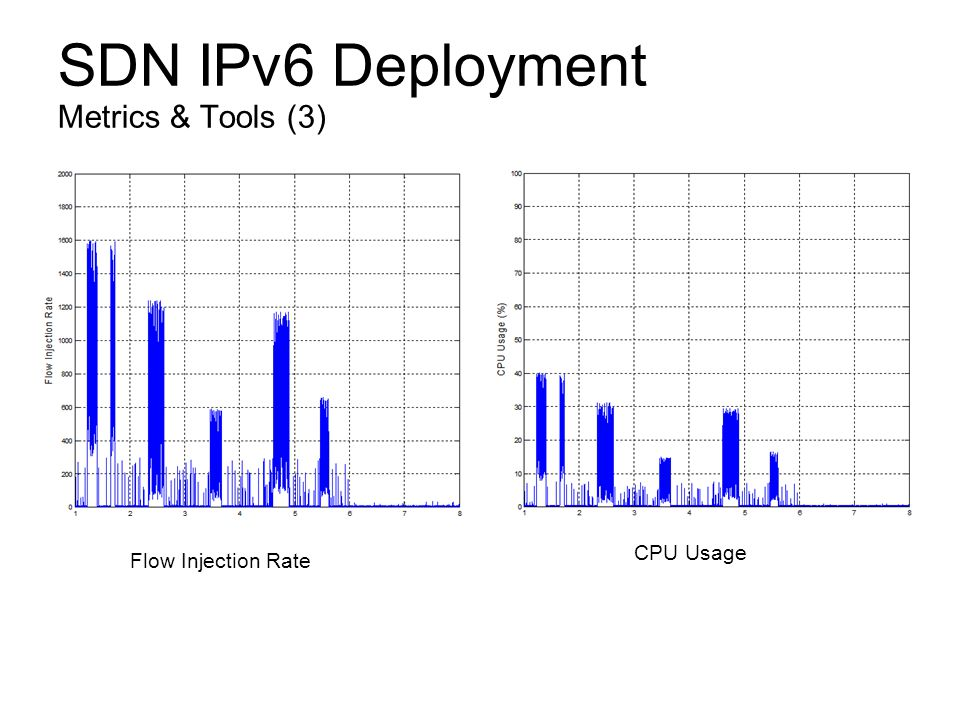 SDN IPv6 Deployment Metrics & Tools (3) Flow Injection Rate CPU Usage