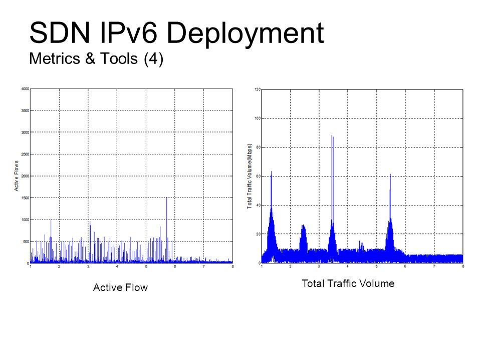 SDN IPv6 Deployment Metrics & Tools (4) Active Flow Total Traffic Volume