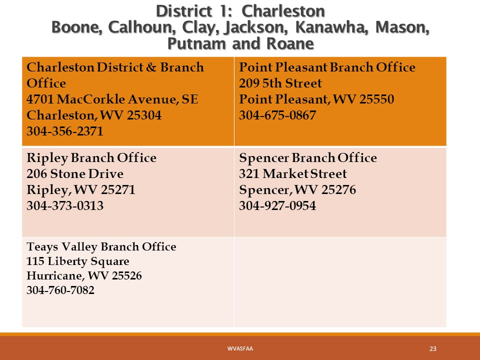 District 1: Charleston Boone, Calhoun, Clay, Jackson, Kanawha, Mason, Putnam and Roane Charleston District & Branch Office 4701 MacCorkle Avenue, SE Charleston, WV 25304 304-356-2371 Point Pleasant Branch Office 209 5th Street Point Pleasant, WV 25550 304-675-0867 Ripley Branch Office 206 Stone Drive Ripley, WV 25271 304-373-0313 Spencer Branch Office 321 Market Street Spencer, WV 25276 304-927-0954 Teays Valley Branch Office 115 Liberty Square Hurricane, WV 25526 304-760-7082 WVASFAA 23
