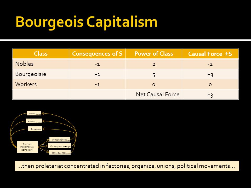 ClassConsequences of SPower of Class Causal Force  S Nobles2-2 Bourgeoisie+15+3 Workers00 Net Causal Force+3 …then proletariat concentrated in factories, organize, unions, political movements… Structure (Parliamentary Democracy) Consequences Nobles Consequences Bourgeoisie Consequences Workers Power Nobles Power Bourgeoisie Power Workers