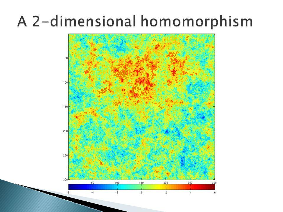 1.Analyze other Lipschitz function models. Is the behavior similar.