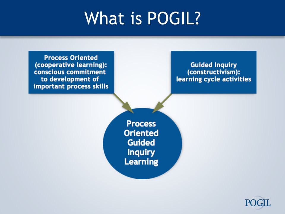 What is POGIL