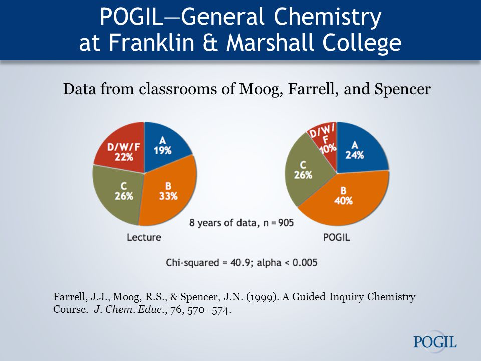 POGIL—General Chemistry at Franklin & Marshall College Data from classrooms of Moog, Farrell, and Spencer Farrell, J.J., Moog, R.S., & Spencer, J.N.