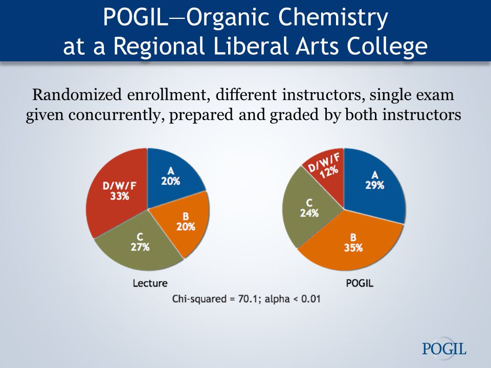 POGIL—Organic Chemistry at a Regional Liberal Arts College Randomized enrollment, different instructors, single exam given concurrently, prepared and graded by both instructors