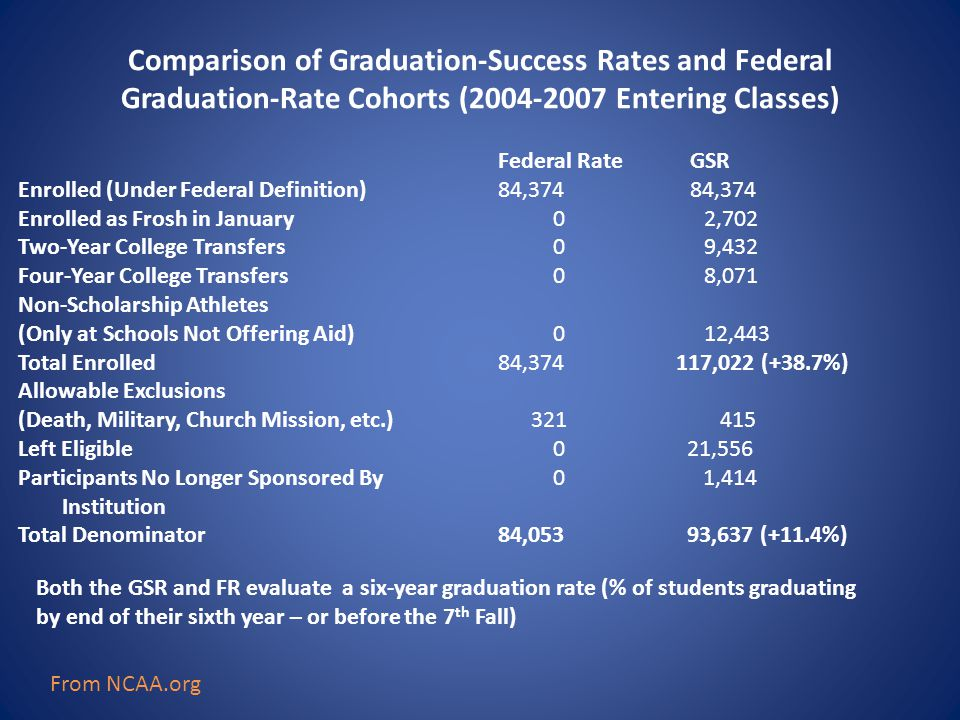 Comparison of Graduation-Success Rates and Federal Graduation-Rate Cohorts (2004-2007 Entering Classes) Federal RateGSR Enrolled (Under Federal Definition)84,37484,374 Enrolled as Frosh in January 0 2,702 Two-Year College Transfers 0 9,432 Four-Year College Transfers 0 8,071 Non-Scholarship Athletes (Only at Schools Not Offering Aid) 0 12,443 Total Enrolled84,374 117,022 (+38.7%) Allowable Exclusions (Death, Military, Church Mission, etc.) 321 415 Left Eligible 0 21,556 Participants No Longer Sponsored By 0 1,414 Institution Total Denominator 84,053 93,637 (+11.4%) Both the GSR and FR evaluate a six-year graduation rate (% of students graduating by end of their sixth year – or before the 7 th Fall) From NCAA.org