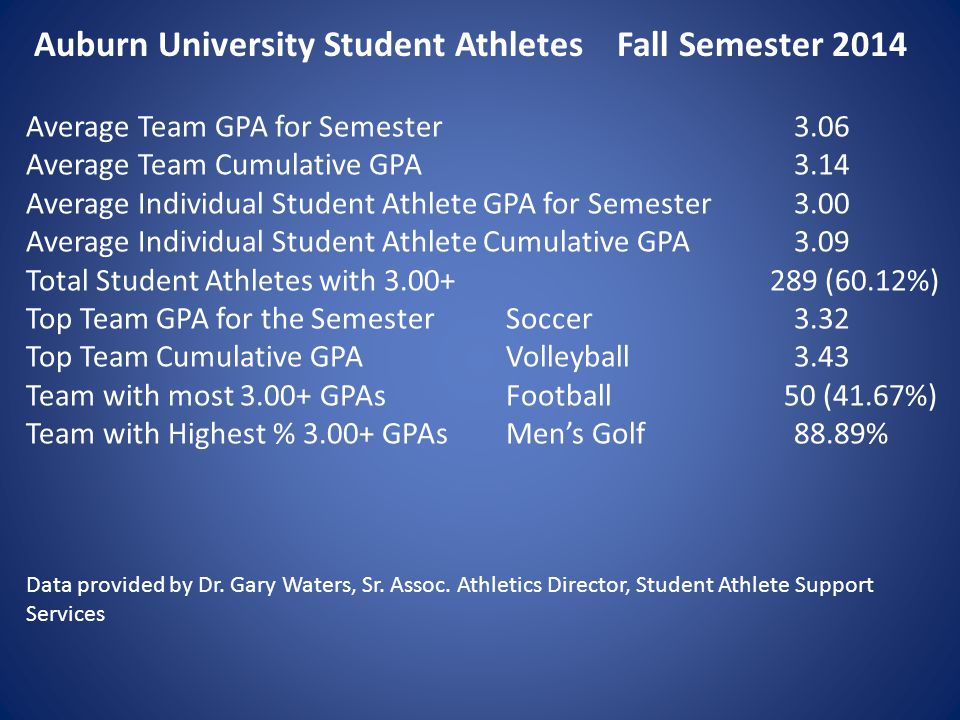 Average Team GPA for Semester3.06 Average Team Cumulative GPA3.14 Average Individual Student Athlete GPA for Semester3.00 Average Individual Student Athlete Cumulative GPA3.09 Total Student Athletes with 3.00+ 289 (60.12%) Top Team GPA for the SemesterSoccer3.32 Top Team Cumulative GPAVolleyball3.43 Team with most 3.00+ GPAsFootball 50 (41.67%) Team with Highest % 3.00+ GPAsMen's Golf88.89% Data provided by Dr.