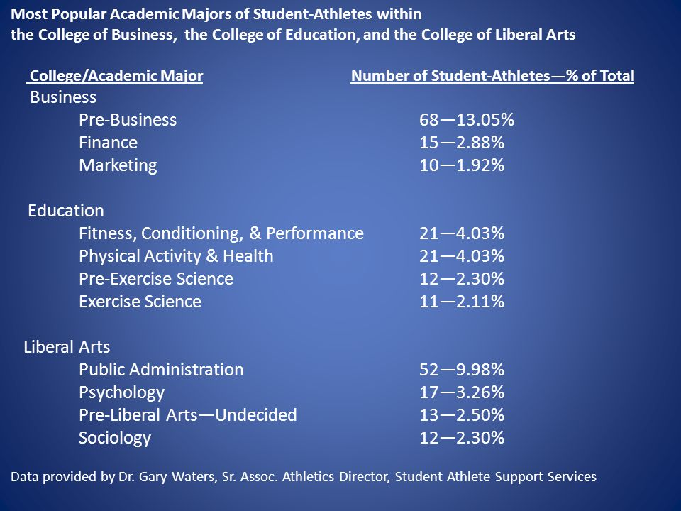 Most Popular Academic Majors of Student-Athletes within the College of Business, the College of Education, and the College of Liberal Arts College/Academic MajorNumber of Student-Athletes—% of Total Business Pre-Business68—13.05% Finance15—2.88% Marketing10—1.92% Education Fitness, Conditioning, & Performance21—4.03% Physical Activity & Health21—4.03% Pre-Exercise Science12—2.30% Exercise Science11—2.11% Liberal Arts Public Administration52—9.98% Psychology17—3.26% Pre-Liberal Arts—Undecided13—2.50% Sociology12—2.30% Data provided by Dr.