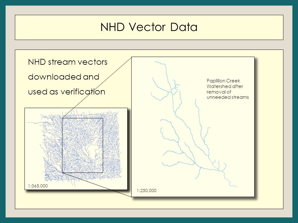 NHD Vector Data NHD stream vectors downloaded and used as verification 1:250,000 Papillion Creek Watershed after removal of unneeded streams 1:365,000