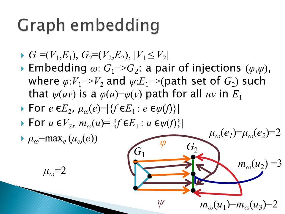  G 1 =(V 1,E 1 ), G 2 =(V 2,E 2 ), |V 1 |≤|V 2 |  Embedding ω: G 1 −>G 2 : a pair of injections (φ,ψ), where φ:V 1 −>V 2 and ψ:E 1 −>( path set of G 2 ) such that ψ(uv) is a φ(u)−φ(v) path for all uv in E 1  For e ε E 2, μ ω (e)=|{f ε E 1 : e ε ψ(f)}|  For u ε V 2, m ω (u)=|{f ε E 1 : u ε ψ(f)}|  μ ω =max e (μ ω (e)) G1G1 G2G2 φ ψ μ ω (e 1 )=μ ω (e 2 )=2 m ω (u 1 )=m ω (u 3 )=2 m ω (u 2 ) =3 μ ω =2