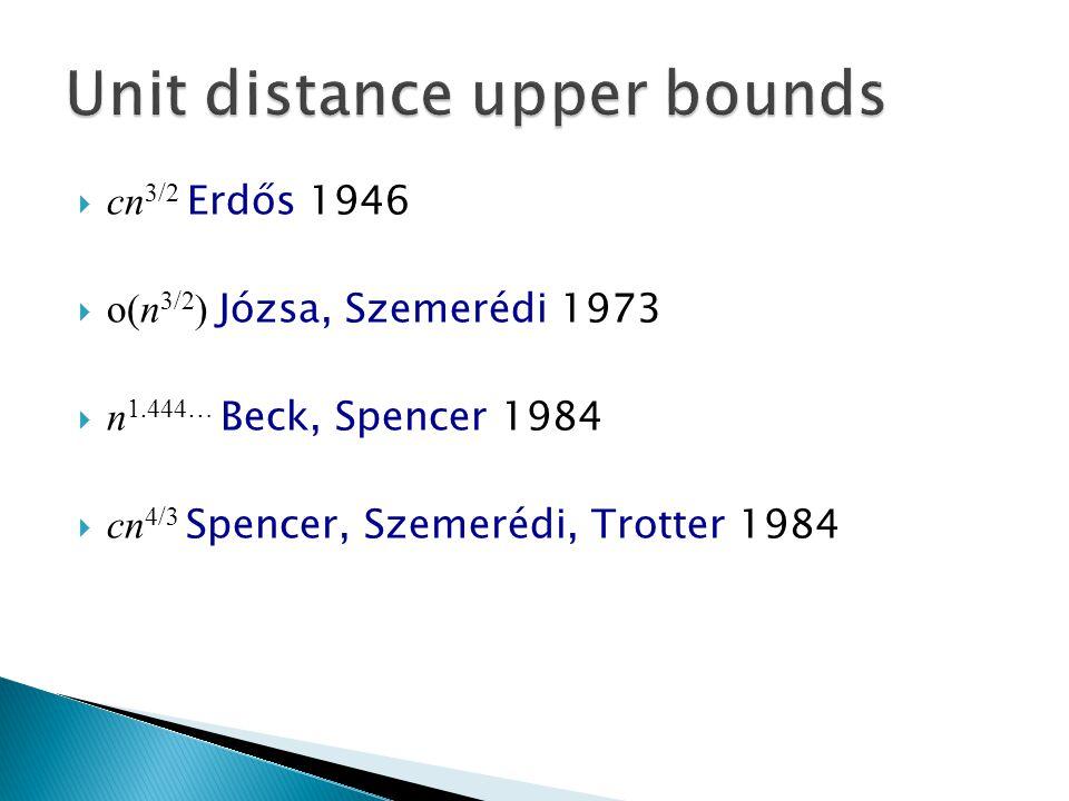  cn 3/2 Erdős 1946  o(n 3/2 ) Józsa, Szemerédi 1973  n 1.444… Beck, Spencer 1984  cn 4/3 Spencer, Szemerédi, Trotter 1984