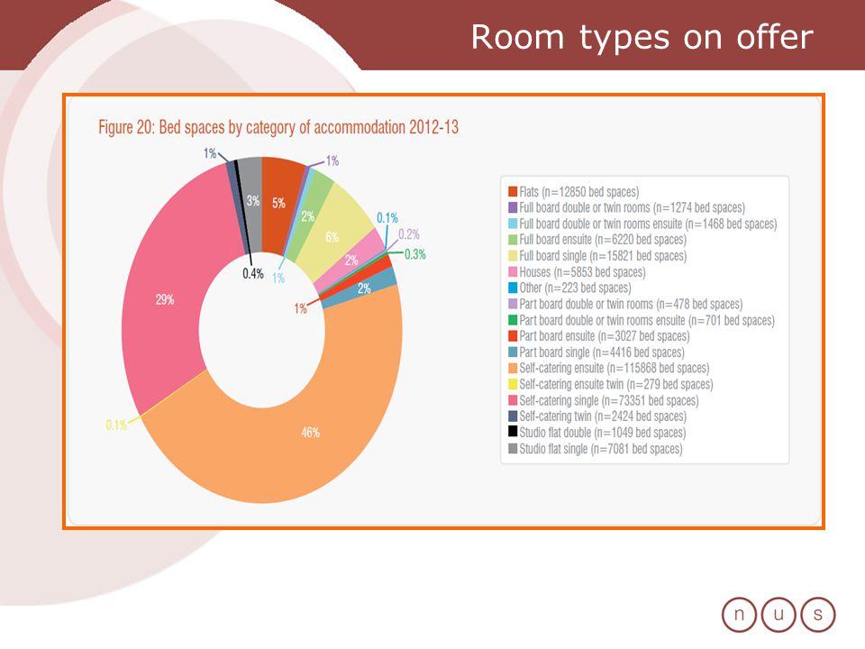 Room types on offer