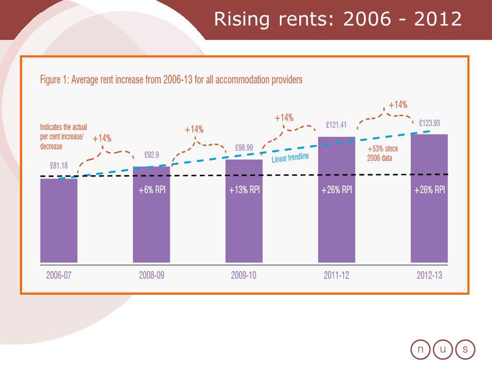 Rising rents: 2006 - 2012