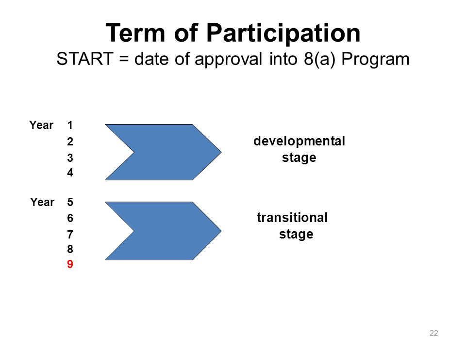 Term of Participation START = date of approval into 8(a) Program Year1 2 developmental 3 stage 4 Year5 6 transitional 7 stage 8 9 22