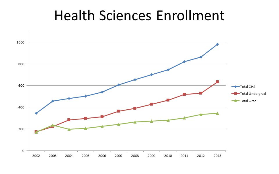 Health Sciences Enrollment