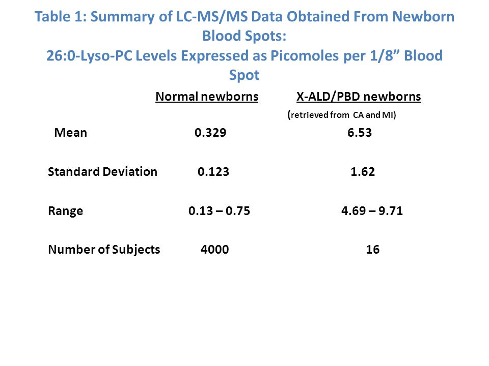 Normal newborns X-ALD/PBD newborns ( retrieved from CA and MI) Mean 0.329 6.53 Standard Deviation 0.123 1.62 Range 0.13 – 0.75 4.69 – 9.71 Number of S