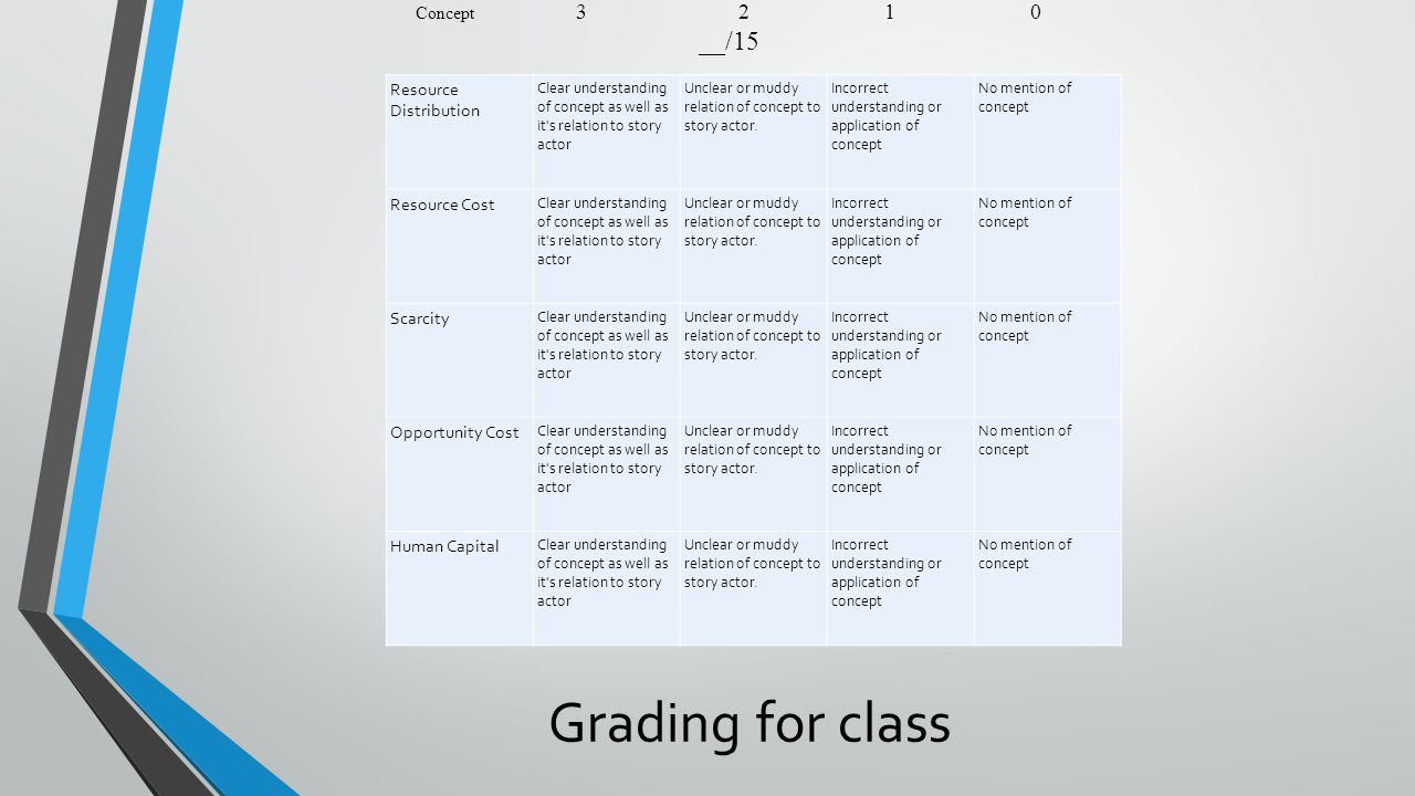 Grading for class Resource Distribution Clear understanding of concept as well as it s relation to story actor Unclear or muddy relation of concept to story actor.