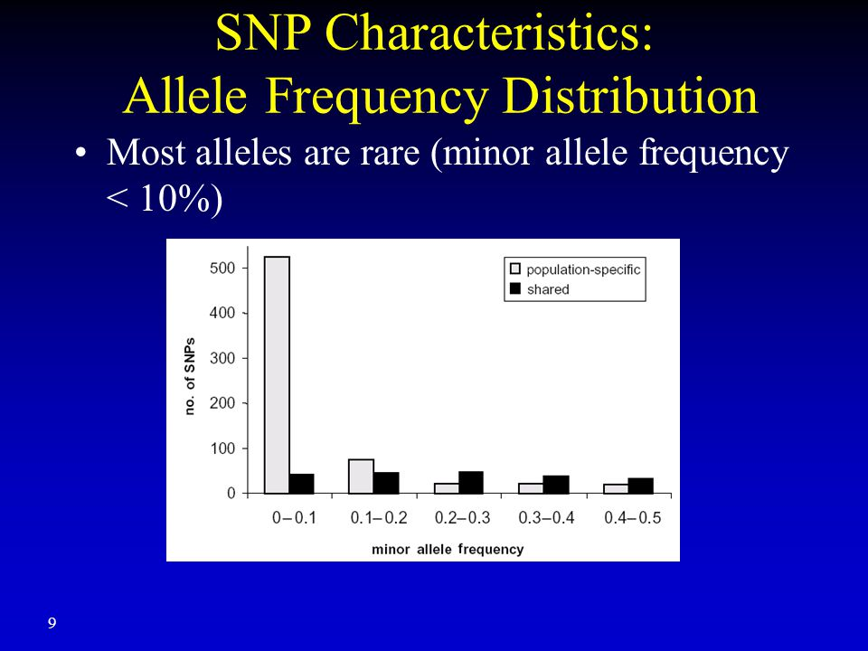 9 SNP Characteristics: Allele Frequency Distribution Most alleles are rare (minor allele frequency < 10%)