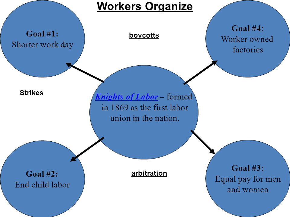 Workers Organize Knights of LaborKnights of Labor – formed in 1869 as the first labor union in the nation. Goal #1: Shorter work day Goal #2: End chil