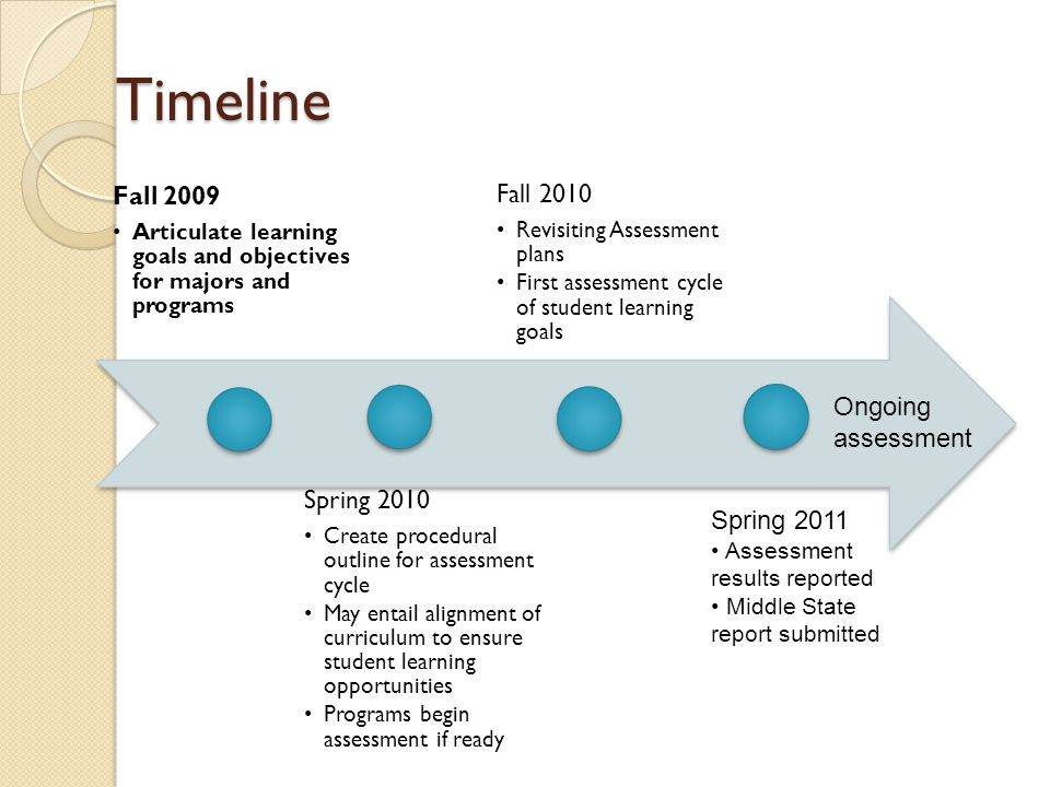 Timeline Fall 2009 Articulate learning goals and objectives for majors and programs Spring 2010 Create procedural outline for assessment cycle May entail alignment of curriculum to ensure student learning opportunities Programs begin assessment if ready Fall 2010 Revisiting Assessment plans First assessment cycle of student learning goals Spring 2011 Assessment results reported Middle State report submitted Ongoing assessment