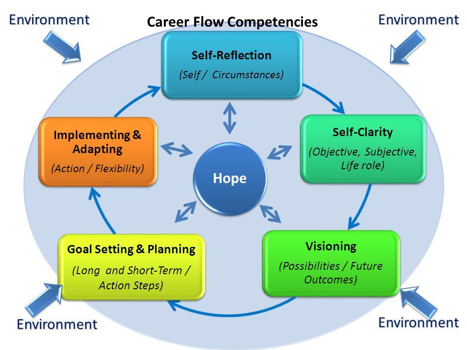 Career Flow: The Book Spencer G.Niles, Norman E. Amundson, Roberta A.
