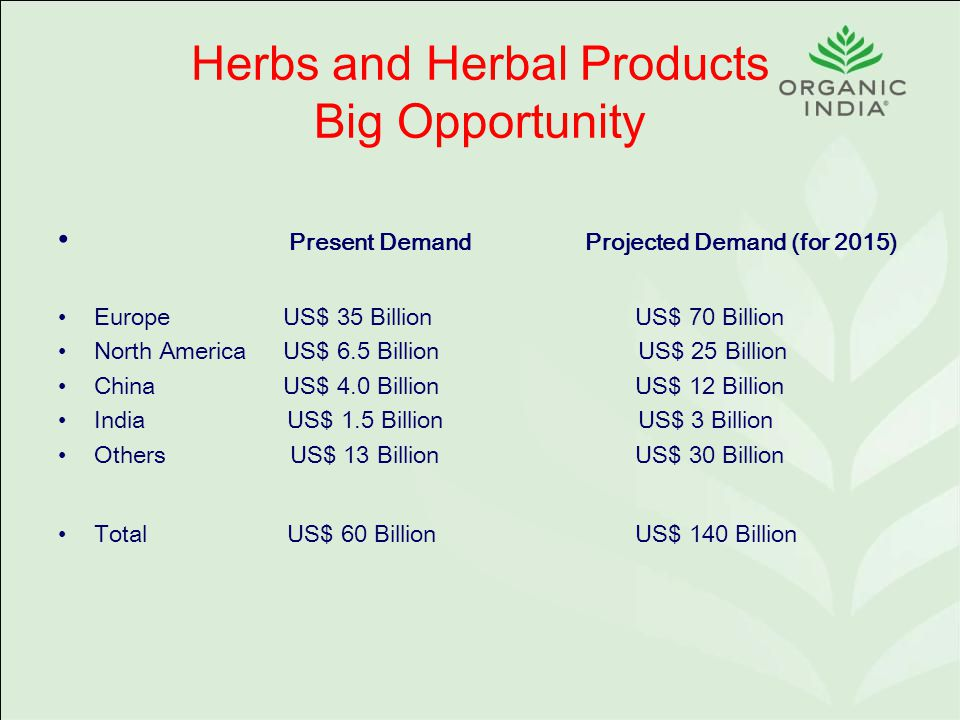 Herbs and Herbal Products Big Opportunity Present Demand Projected Demand (for 2015) Europe US$ 35 Billion US$ 70 Billion North America US$ 6.5 Billion US$ 25 Billion China US$ 4.0 Billion US$ 12 Billion India US$ 1.5 Billion US$ 3 Billion Others US$ 13 Billion US$ 30 Billion Total US$ 60 Billion US$ 140 Billion
