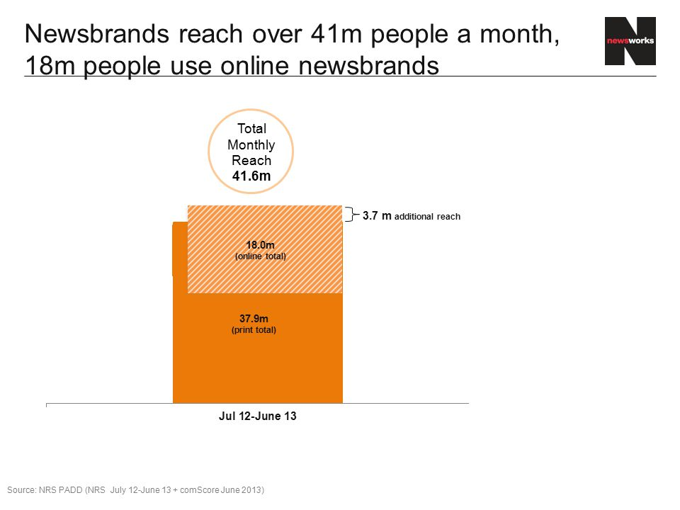 Newsbrands reach over 41m people a month, 18m people use online newsbrands Total Monthly Reach 41.6m 3.7 m additional reach 18.0m (online total) Source: NRS PADD (NRS July 12-June 13 + comScore June 2013) 37.9m (print total)