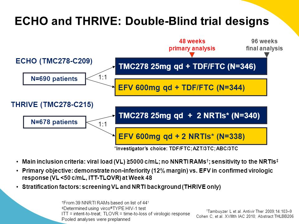 Cohen C, et al. XVIIIth IAC 2010; Abstract THLBB206 ECHO and THRIVE: Double-Blind trial designs 48 weeks primary analysis 96 weeks final analysis N=69