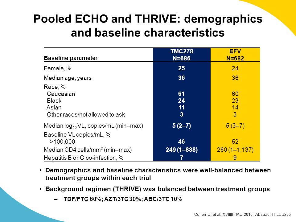 Cohen C, et al. XVIIIth IAC 2010; Abstract THLBB206 Pooled ECHO and THRIVE: demographics and baseline characteristics Baseline parameter TMC278 N=686