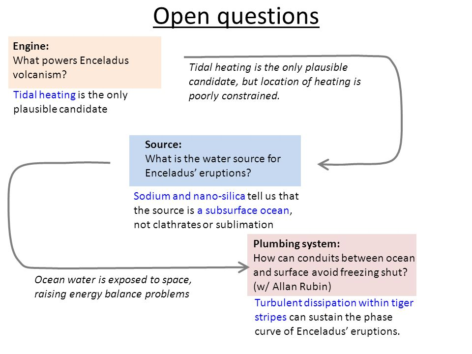 Open questions Source: What is the water source for Enceladus' eruptions.