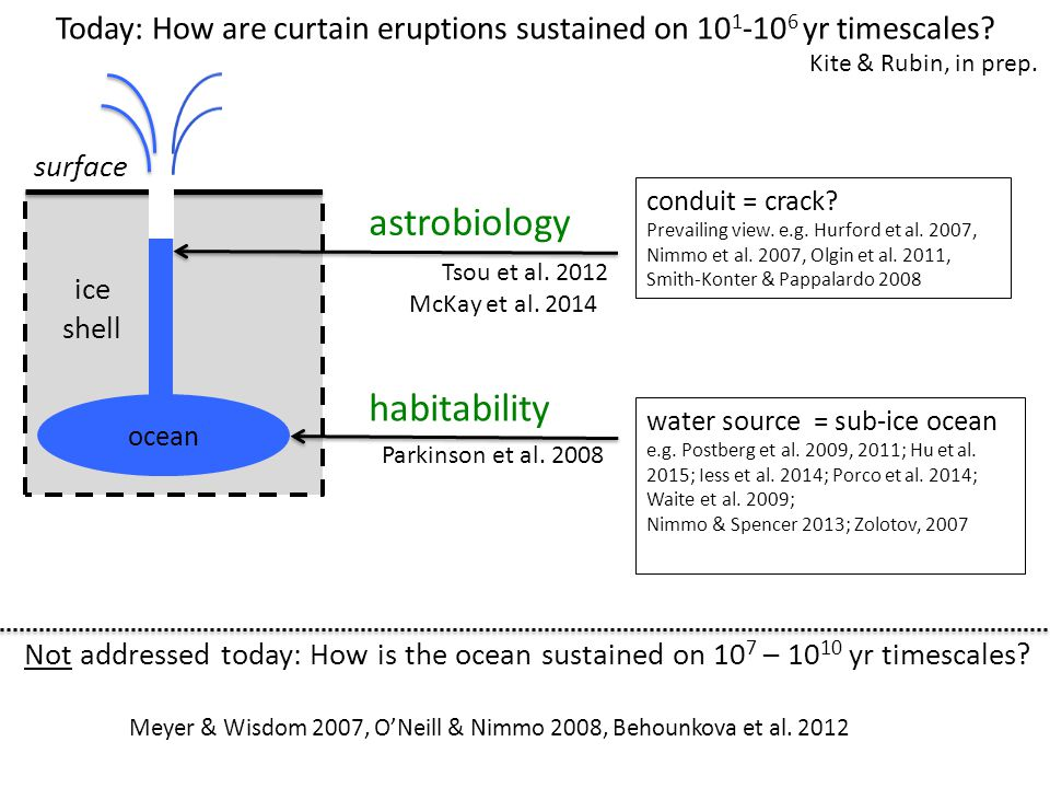 ocean surface habitability astrobiology Today: How are curtain eruptions sustained on 10 1 -10 6 yr timescales.