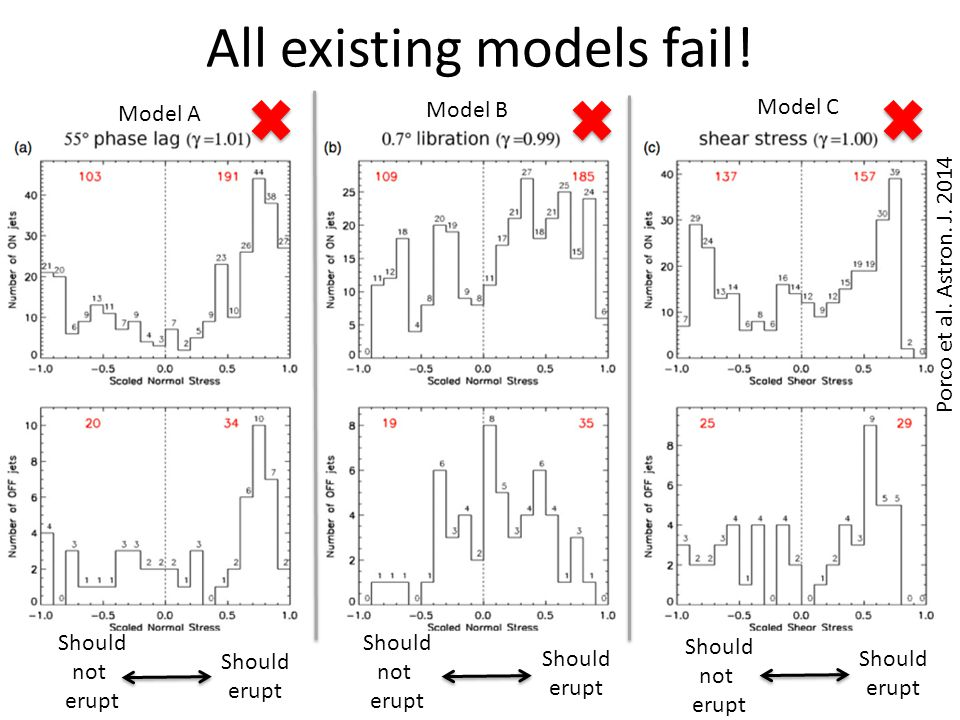 All existing models fail. Model A Model B Model C Porco et al.