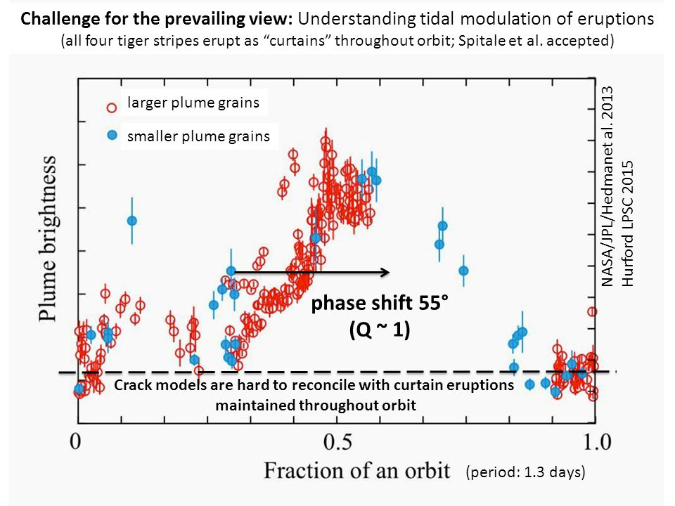 phase shift 55° (Q ~ 1) Challenge for the prevailing view: Understanding tidal modulation of eruptions (all four tiger stripes erupt as curtains throughout orbit; Spitale et al.