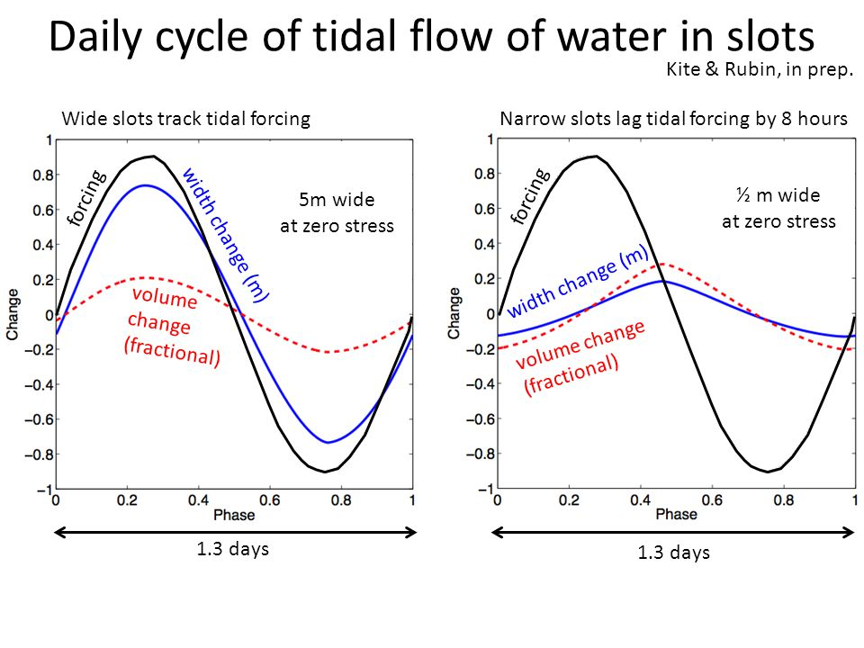 Daily cycle of tidal flow of water in slots Wide slots track tidal forcingNarrow slots lag tidal forcing by 8 hours width change (m) volume change (fractional) volume change (fractional) width change (m) 1.3 days forcing 5m wide at zero stress ½ m wide at zero stress Kite & Rubin, in prep.