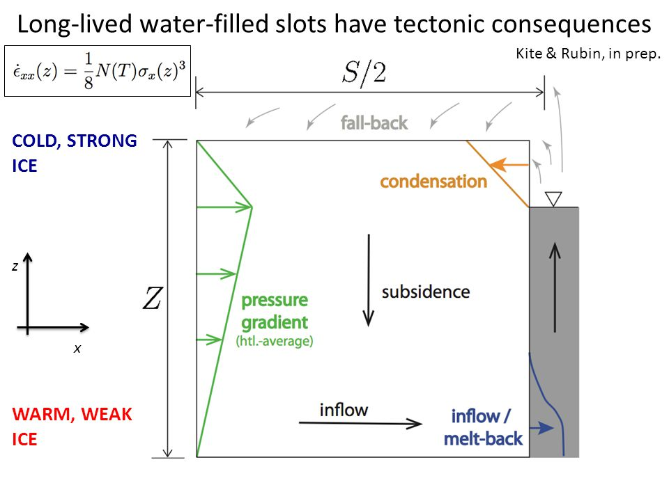 Long-lived water-filled slots have tectonic consequences COLD, STRONG ICE WARM, WEAK ICE x z Kite & Rubin, in prep.