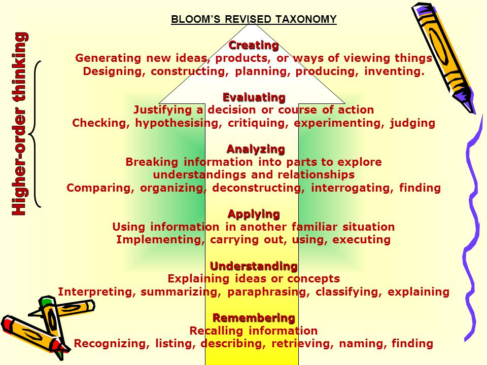 Creating Evaluating Analyzing Applying Understanding Remembering BLOOM'S REVISED TAXONOMY Creating Generating new ideas, products, or ways of viewing
