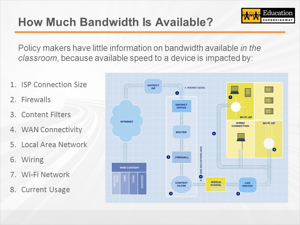 How Much Bandwidth Is Available.
