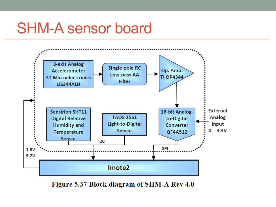 SHM-A sensor board