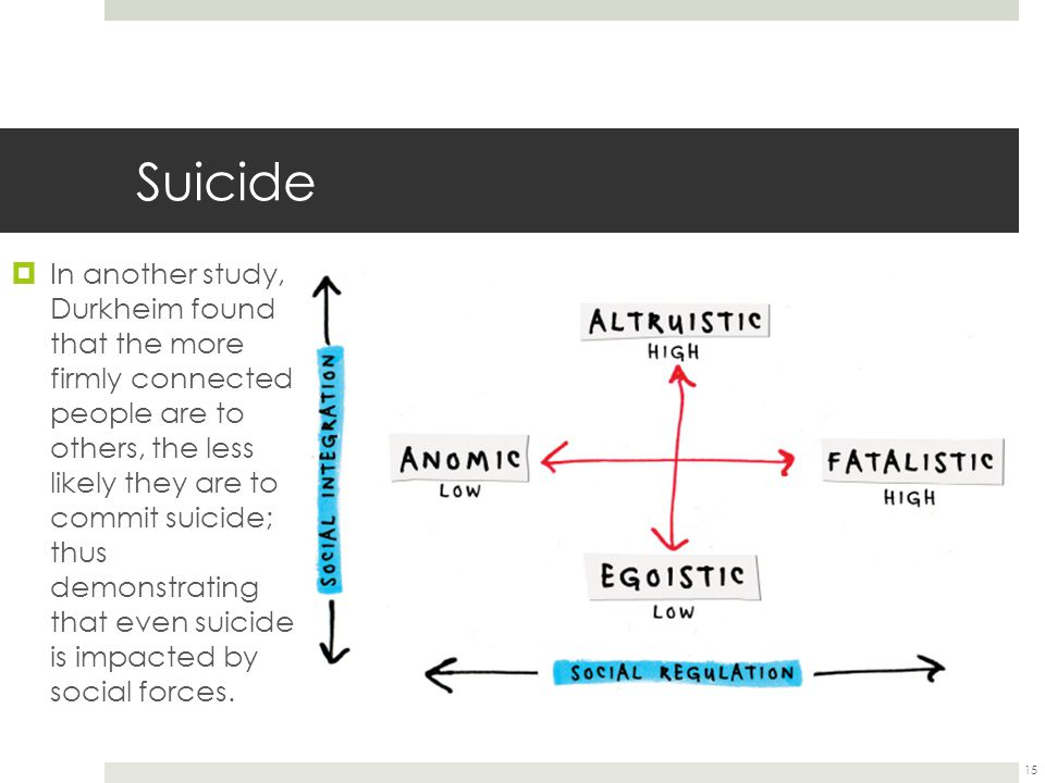 Suicide  In another study, Durkheim found that the more firmly connected people are to others, the less likely they are to commit suicide; thus demonstrating that even suicide is impacted by social forces.