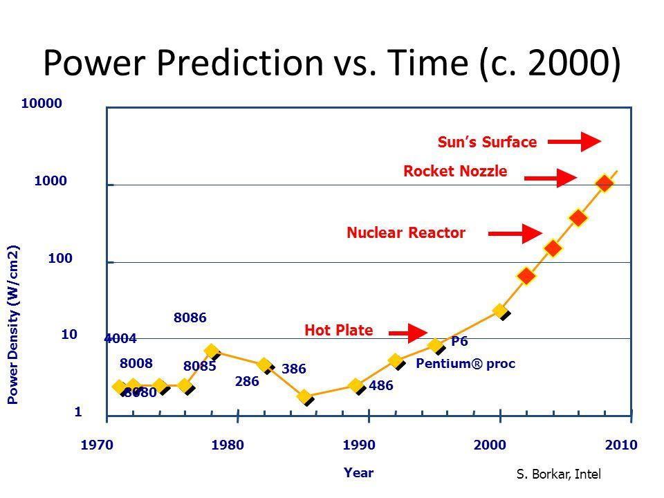 Power Prediction vs. Time (c. 2000)