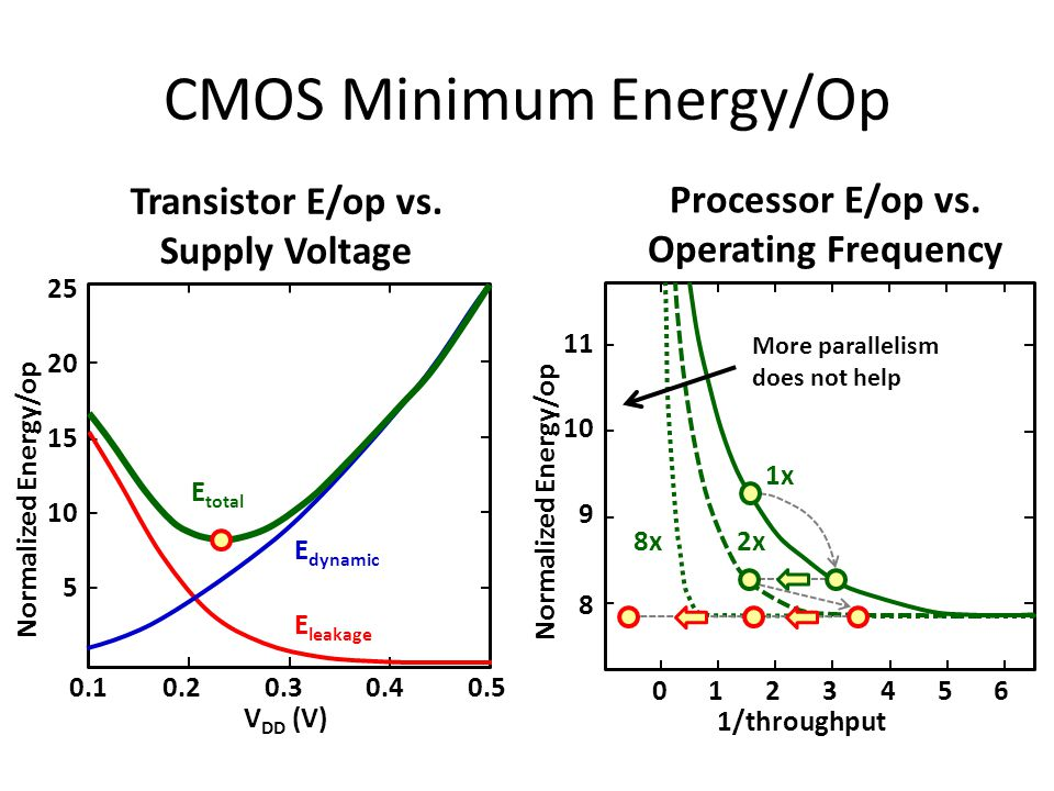 CMOS Minimum Energy/Op E leakage E dynamic E total 0.10.20.30.40.5 5 10 15 20 25 V DD (V) Normalized Energy/op 01234 1/throughput 56 8 9 10 11 Normalized Energy/op 1x 2x8x More parallelism does not help Transistor E/op vs.