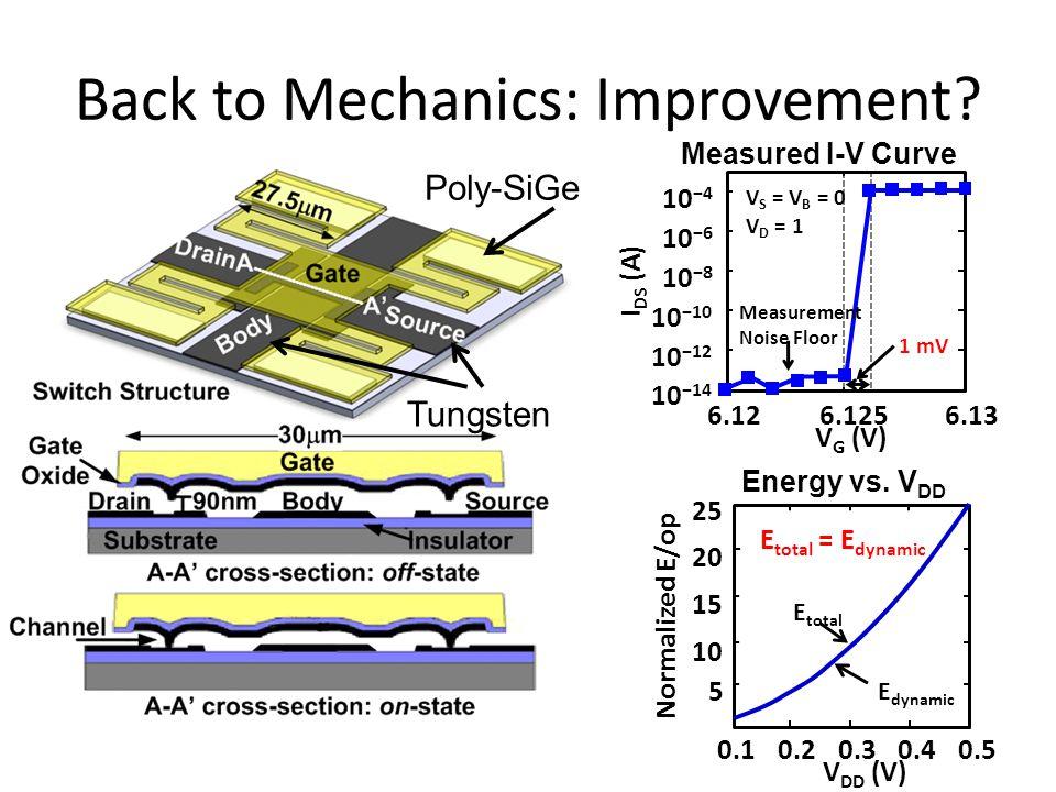 Back to Mechanics: Improvement? Poly-SiGe Tungsten Measured I-V Curve 1 mV Measurement Noise Floor V S = V B = 0 V D = 1 6.12 10 −14 V G (V) 6.1256.13