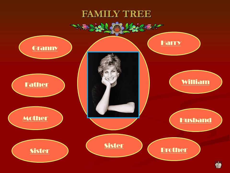 FAMILY TREE FAMILY TREE Husband Sister Mother Granny Father Brother William Harry Sister